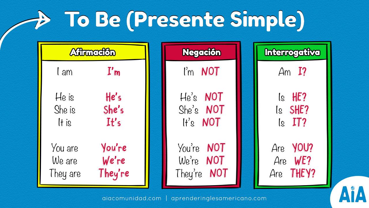 Como formar una pregunta con el verbo To Be?