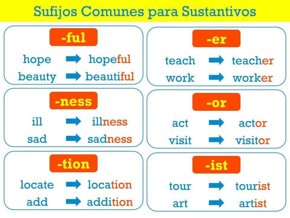 Verbos Sustantivos Y Adjetivos En Inglés Aprender Ingles
